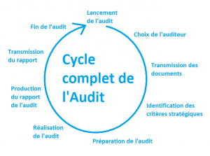 Cycle complet de l'audit